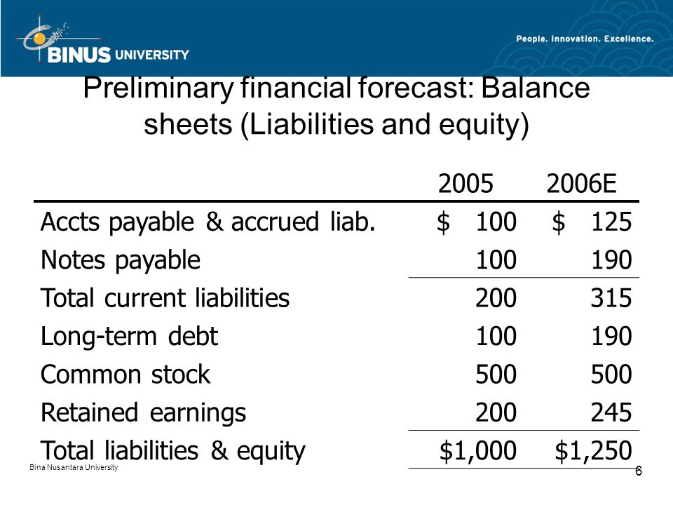 Preliminary financial forecast: Balance sheets (Liabilities and equity) 20052006E Accts payable & accrued liab.$ 100$ 125 Notes payable100190 Total current liabilities200315 Long-term debt100190 Common stock500 Retained earnings200245 Total liabilities & equity$1,000$1,250 Bina Nusantara University 6