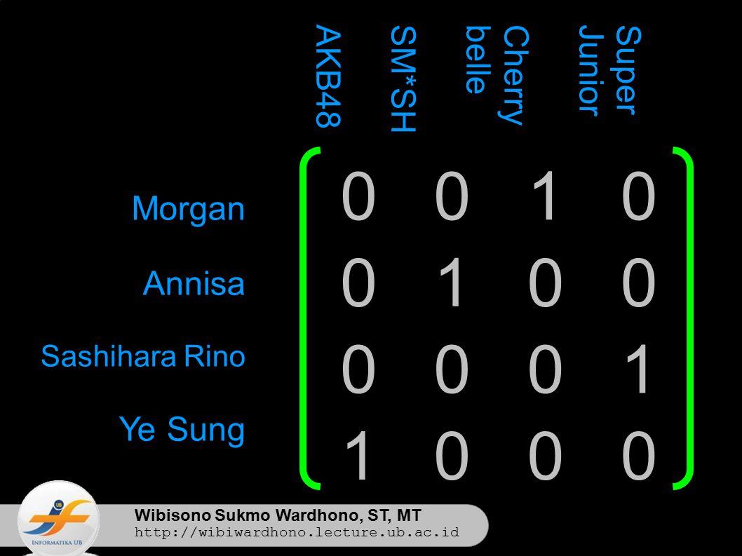 Wibisono Sukmo Wardhono, ST, MT http://wibiwardhono.lecture.ub.ac.id 0010 0100 0001 1000 Morgan Annisa Sashihara Rino Ye Sung SuperJuniorCherrybelleSM*SHAKB48