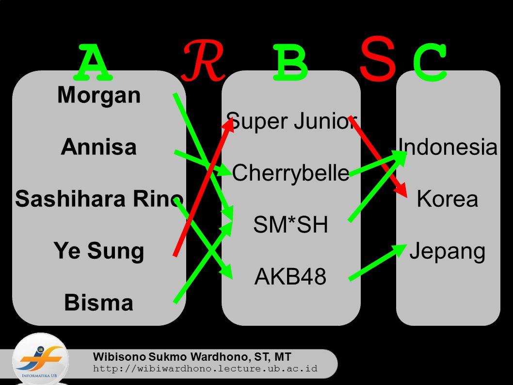 Wibisono Sukmo Wardhono, ST, MT http://wibiwardhono.lecture.ub.ac.id Morgan Annisa Sashihara Rino Ye Sung Bisma Super Junior Cherrybelle SM*SH AKB48 AB Indonesia Korea Jepang C ℛ S