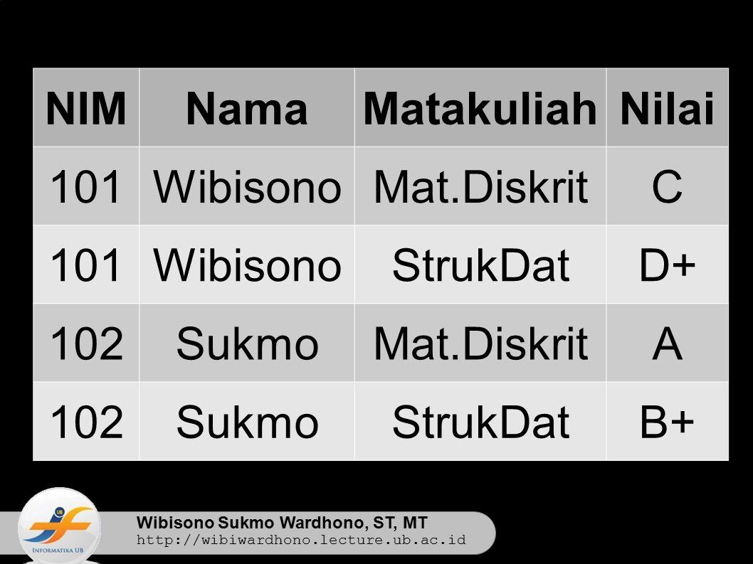 Wibisono Sukmo Wardhono, ST, MT http://wibiwardhono.lecture.ub.ac.id NIMNamaMatakuliahNilai 101WibisonoMat.DiskritC 101WibisonoStrukDatD+ 102SukmoMat.DiskritA 102SukmoStrukDatB+