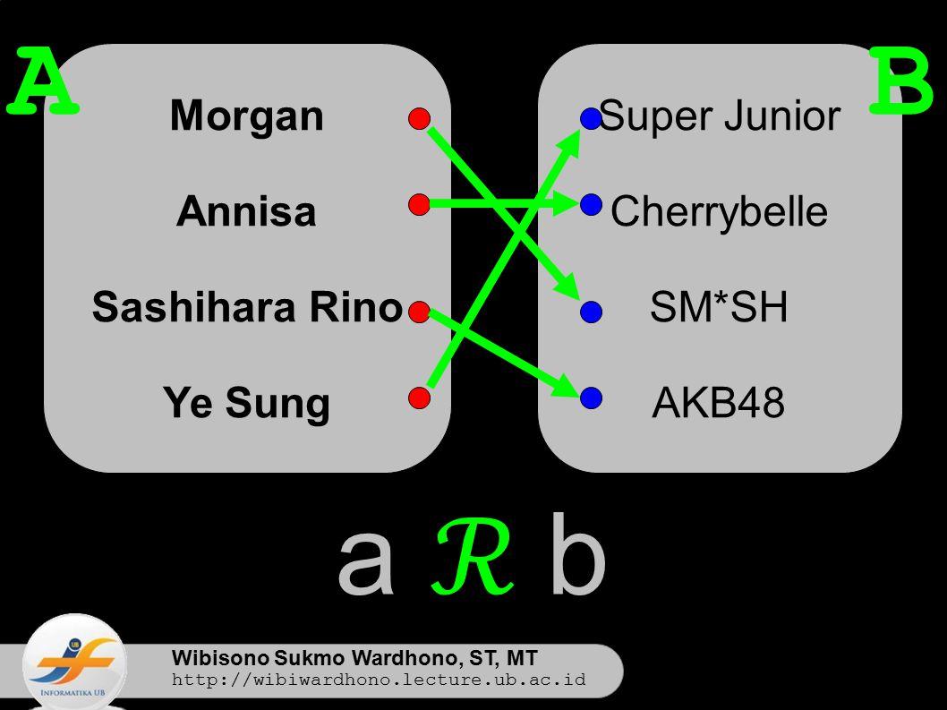 Wibisono Sukmo Wardhono, ST, MT http://wibiwardhono.lecture.ub.ac.id Morgan Annisa Sashihara Rino Ye Sung Super Junior Cherrybelle SM*SH AKB48 AB a ℛ b