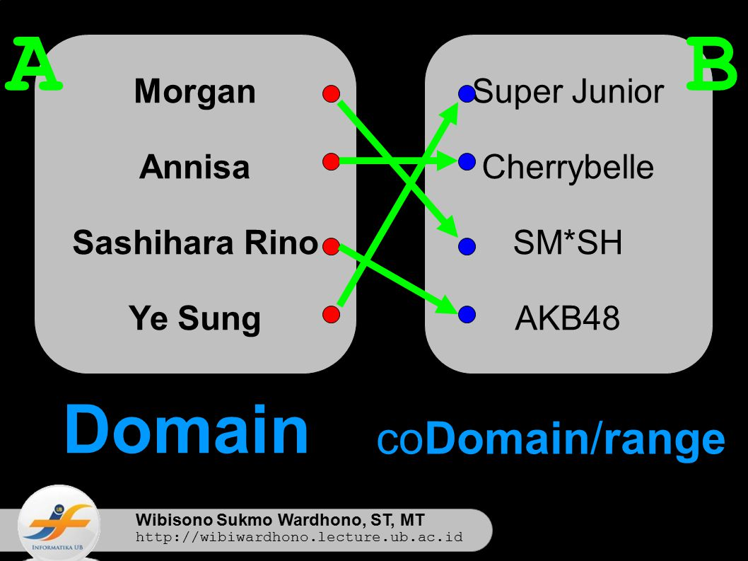 Wibisono Sukmo Wardhono, ST, MT http://wibiwardhono.lecture.ub.ac.id Morgan Annisa Sashihara Rino Ye Sung Super Junior Cherrybelle SM*SH AKB48 AB Domain coDomain/range
