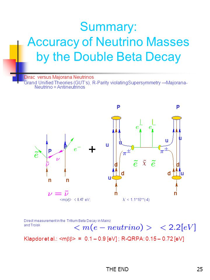 THE END25 Summary: Accuracy of Neutrino Masses by the Double Beta Decay Dirac versus Majorana Neutrinos Grand Unified Theories (GUT's), R-Parity violatingSupersymmetry → Majorana- Neutrino = Antineutrinos <m(  eV; ' < 1.1*10**(-4) Direct measurement in the Tritium Beta Decay in Mainz and Troisk Klapdor et al.: = 0.1 – 0.9 [eV] ; R-QRPA: 0.15 – 0.72 [eV] nn nn P P PP d d d d u u u u u u