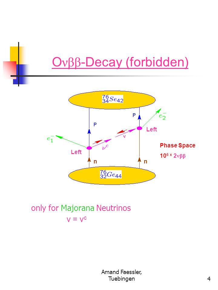 THE END25 Summary: Accuracy of Neutrino Masses by the Double Beta Decay Dirac versus Majorana Neutrinos Grand Unified Theories (GUT's), R-Parity violatingSupersymmetry → Majorana- Neutrino = Antineutrinos <m(  eV; ' < 1.1*10**(-4) Direct measurement in the Tritium Beta Decay in Mainz and Troisk Klapdor et al.: = 0.1 – 0.9 [eV] ; R-QRPA: 0.15 – 0.72 [eV] nn nn P P PP d d d d u u u u u u