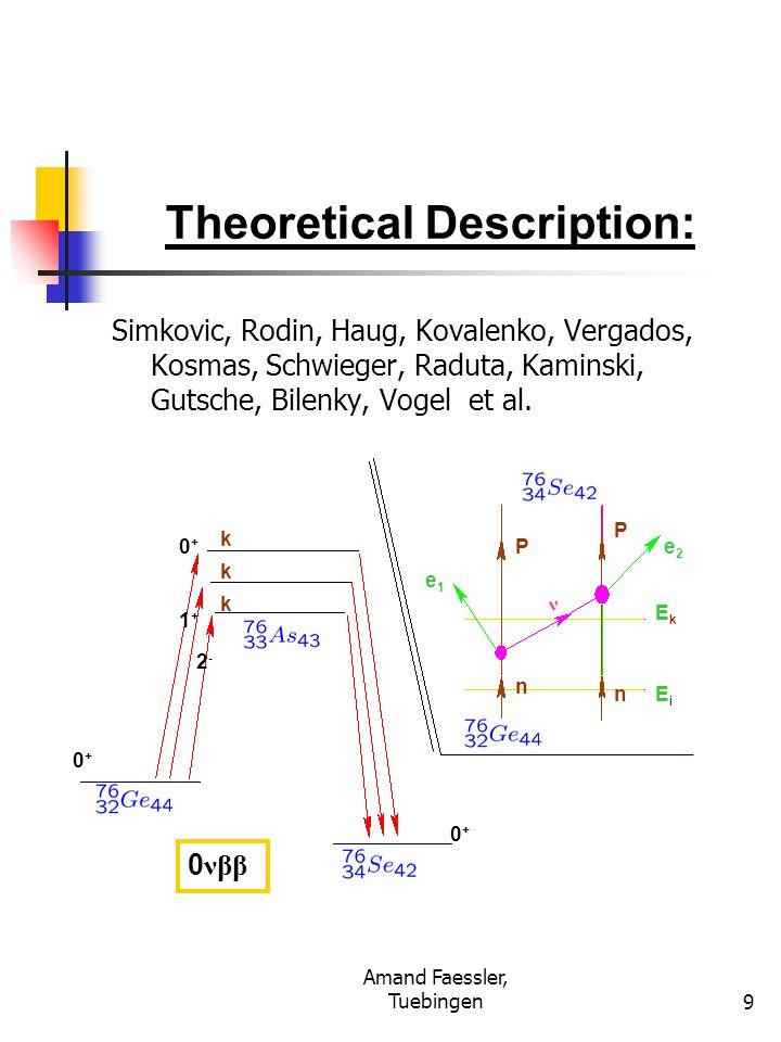 Amand Faessler, Tuebingen20 ν 1, ν 2, ν 3 Mass States ν e, ν μ, ν τ Flavor States Theta(1,2) = 32.6 degrees Solar + KamLand Theta(1,3) < 13 degrees Chooz Theta(2,3) = 45 degrees S-Kamiokande