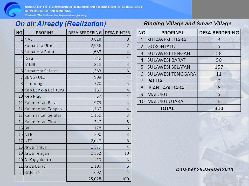 On air Already (Realization) NOPROPINSIDESA BERDERING 1SULAWESI UTARA3 2GORONTALO5 3SULAWESI TENGAH58 4SULAWESI BARAT50 5SULAWESI SELATAN157 6SULAWESI TENGGARA11 7PAPUA9 8IRIAN JAYA BARAT6 9MALUKU5 10MALUKU UTARA6 TOTAL310 Data per 25 Januari 2010 Ringing Village and Smart Village