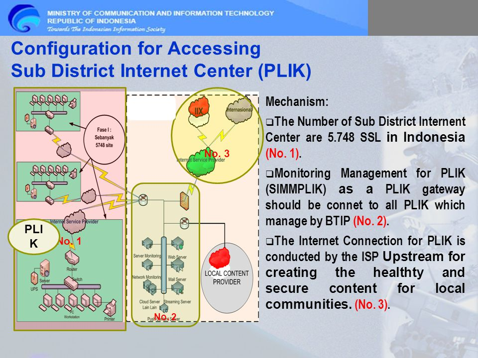 Configuration for Accessing Sub District Internet Center (PLIK) Mechanism:  The Number of Sub District Internent Center are 5.748 SSL in Indonesia (No.