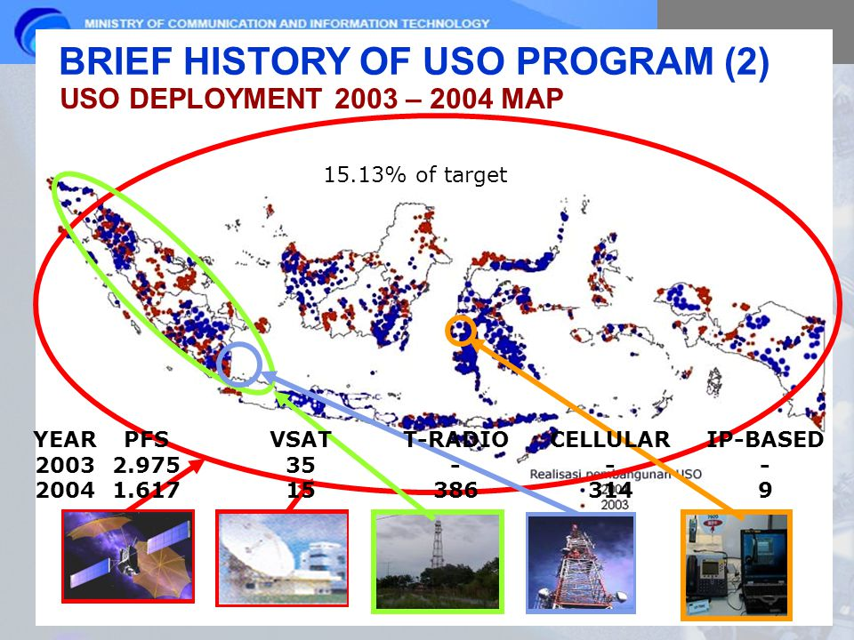 USO DEPLOYMENT 2003 – 2004 MAP 15.13% of target PFS 2.975 1.617 VSAT 35 15 T-RADIO - 386 CELLULAR - 314 IP-BASED - 9 YEAR 2003 2004 BRIEF HISTORY OF USO PROGRAM (2)