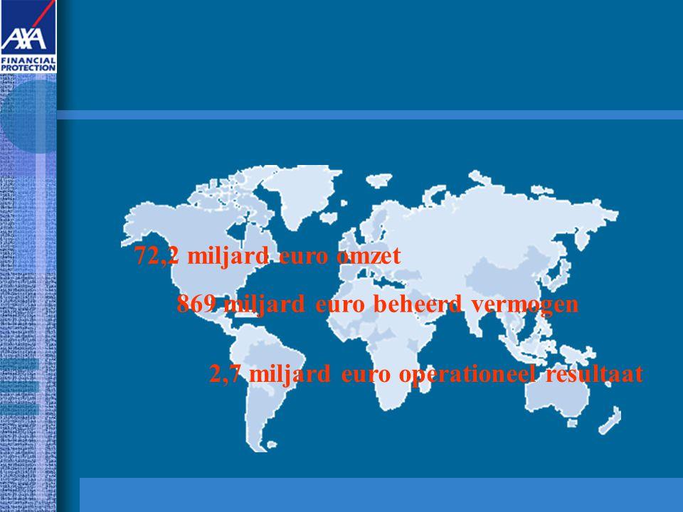 72,2 miljard euro omzet 869 miljard euro beheerd vermogen 2,7 miljard euro operationeel resultaat
