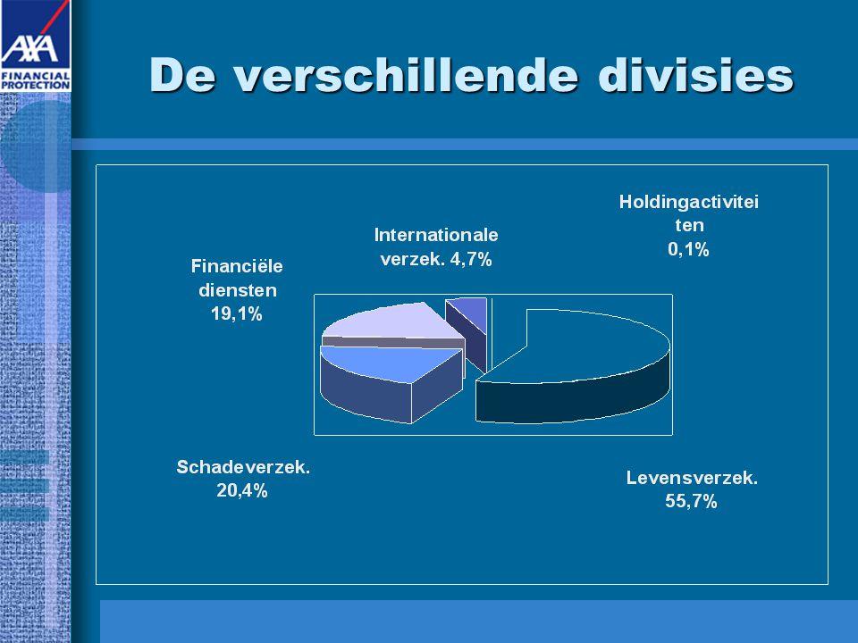 De verschillende divisies