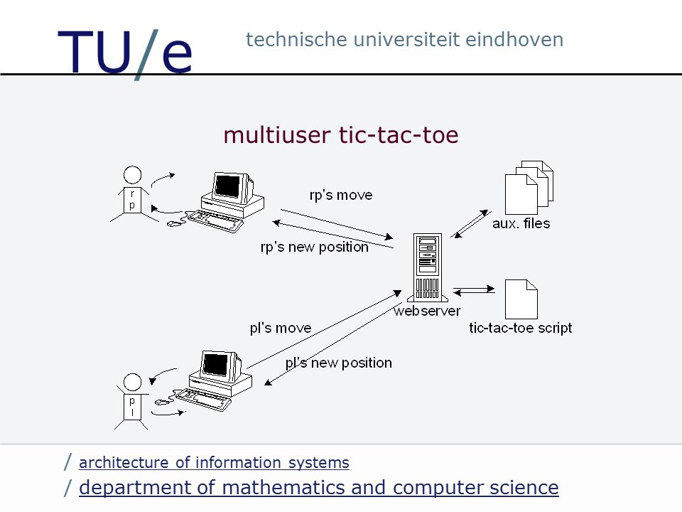 / department of mathematics and computer sciencedepartment of mathematics and computer science / architecture of information systems architecture of information systems technische universiteit eindhoven TU/e multiuser tic-tac-toe