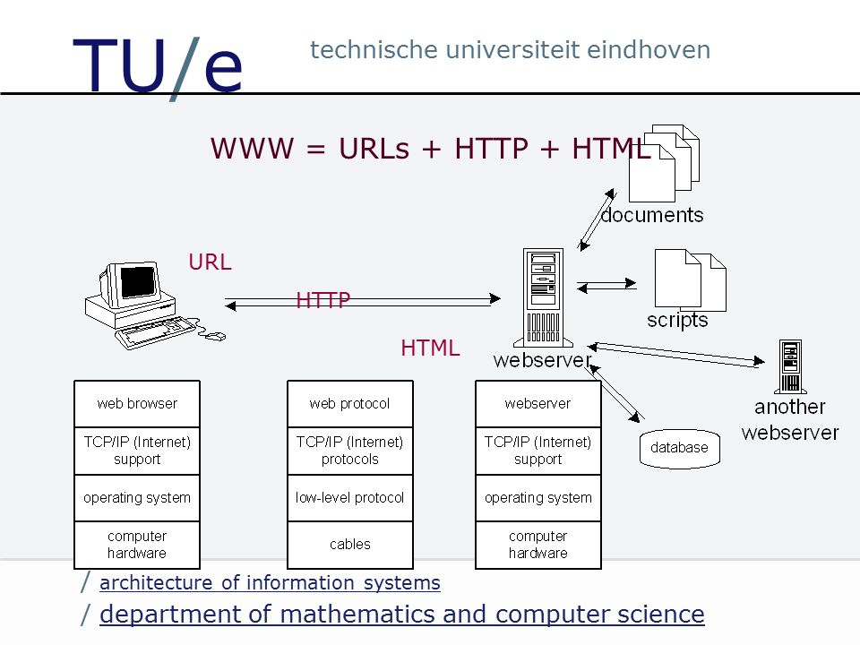 / department of mathematics and computer sciencedepartment of mathematics and computer science / architecture of information systems architecture of information systems technische universiteit eindhoven TU/e WWW = URLs + HTTP + HTML URL HTTP HTML
