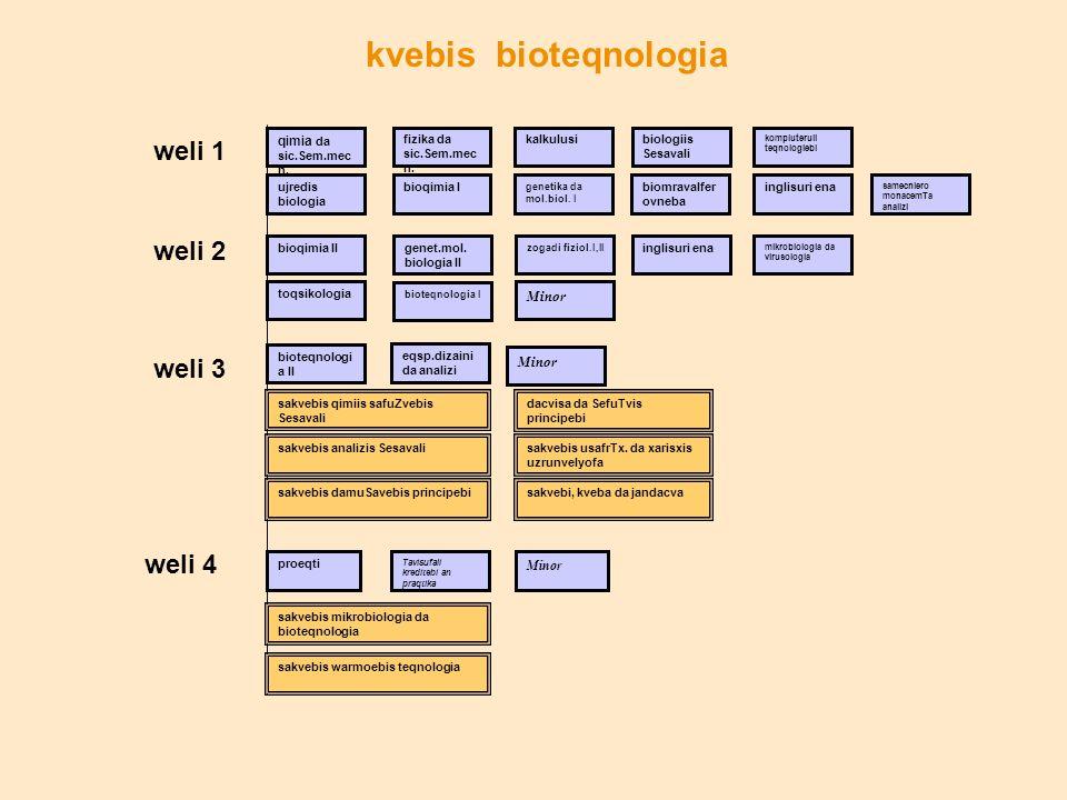 weli 1 weli 2 weli 3 weli 4 kvebis bioteqnologia qimia da sic.Sem.mec n. fizika da sic.Sem.mec n. kalkulusibiologiis Sesavali kompiuteruli teqnologieb