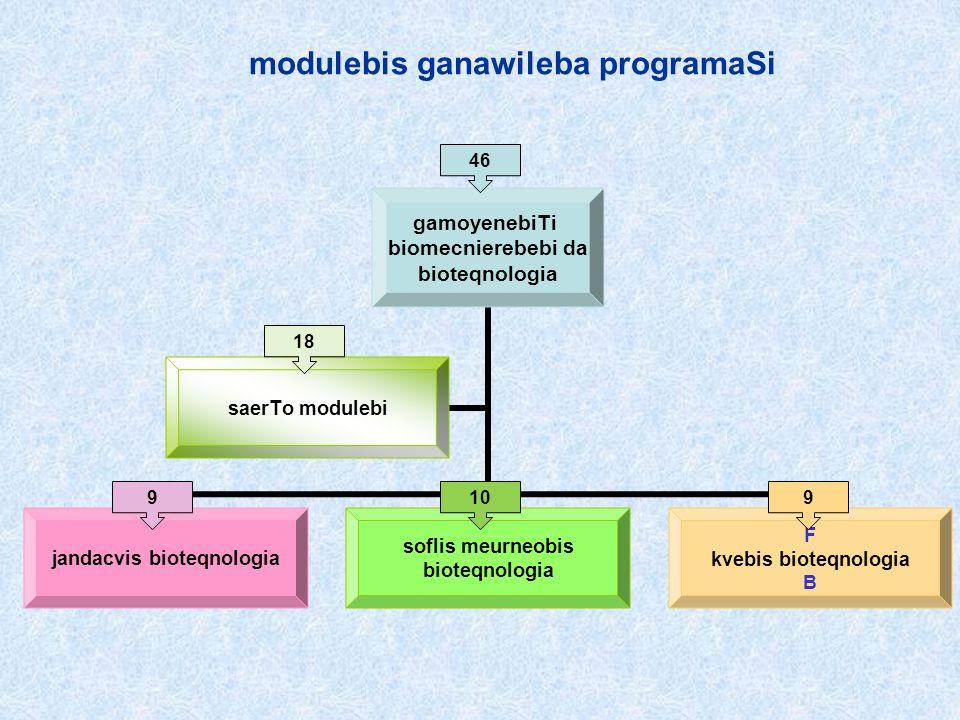 Pprogramis struqtura modulebis ganawileba programaSi gamoyenebiTi biomecnierebebi da bioteqnologia jandacvis bioteqnologia soflis meurneobis bioteqnol