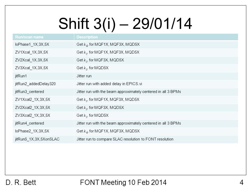 Shift 3(i) – 29/01/14 D. R. Bett4FONT Meeting 10 Feb 2014 Run/scan nameDescription loPhase1_1X,3X,5X ZV1Xcal_1X,3X,5X ZV2Xcal_1X,3X,5X ZV3Xcal_1X,3X,5