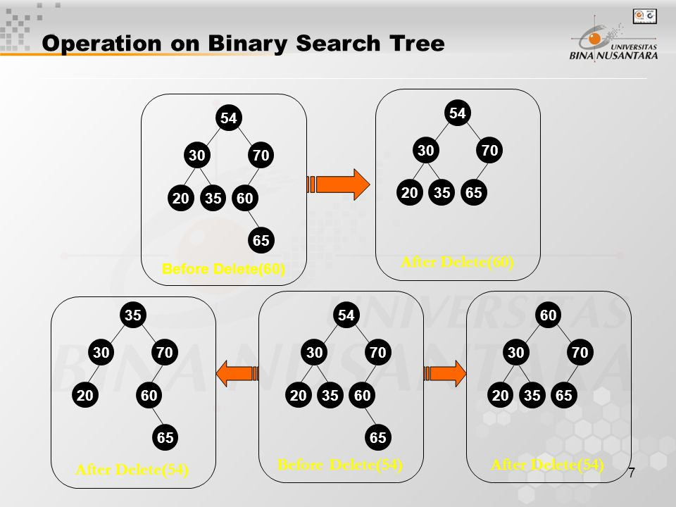 7 Operation on Binary Search Tree 54 3070 20 3560 65 After Delete(60) 54 3070 20 3565 Before Delete(60) 54 3070 20 3560 65 After Delete(54) 60 3070 20 3565 Before Delete(54) After Delete(54) 35 3070 20 60 65