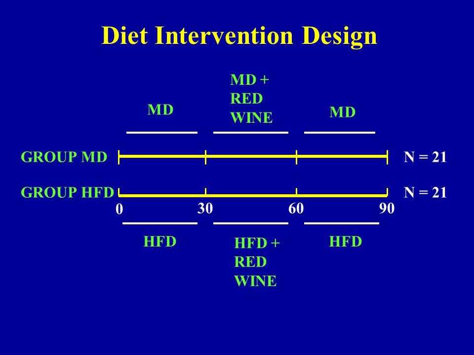 MD MD + RED WINE MD HFD HFD + RED WINE HFD 0 30 60 90 GROUP MD GROUP HFD N = 21 Diet Intervention Design