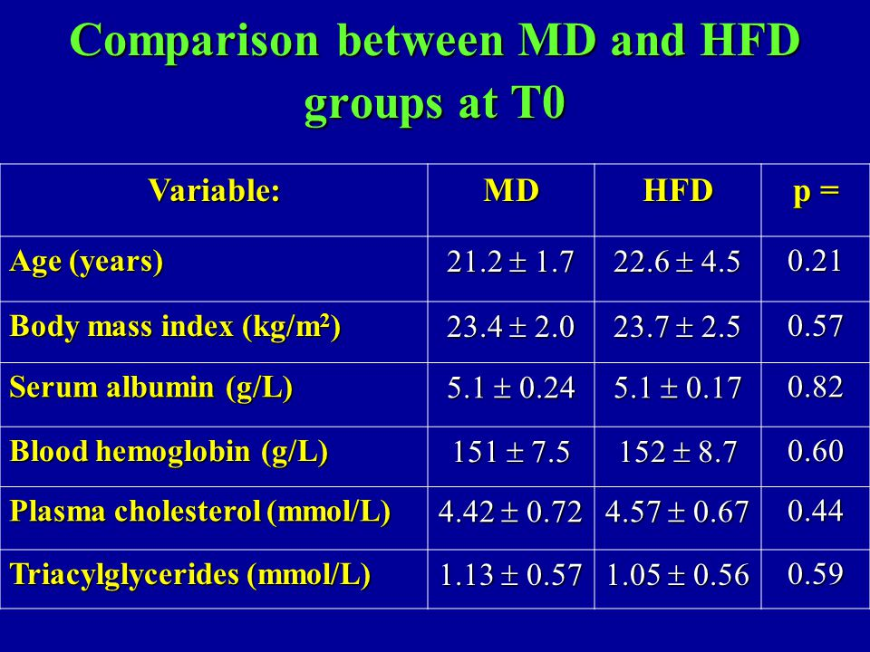 Comparison between MD and HFD groups at T0 Variable:MDHFD p = Age (years) 21.2  1.7 22.6  4.5 0.21 Body mass index (kg/m 2 ) 23.4  2.0 23.7  2.5 0