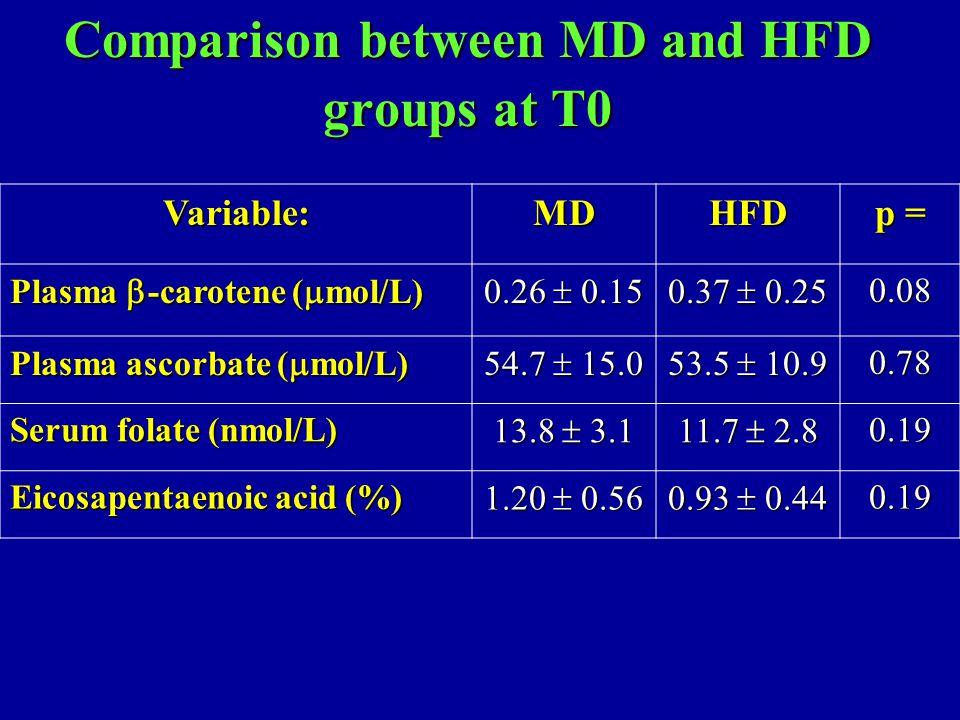 Comparison between MD and HFD groups at T0 Variable:MDHFD p = Plasma  -carotene (  mol/L) 0.26  0.15 0.37  0.25 0.08 Plasma ascorbate (  mol/L) 5