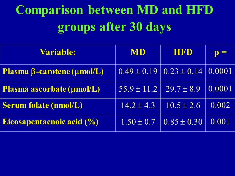 Comparison between MD and HFD groups after 30 days Variable:MDHFD p = Plasma  -carotene (  mol/L) 0.49  0.19 0.23  0.14 0.0001 Plasma ascorbate (