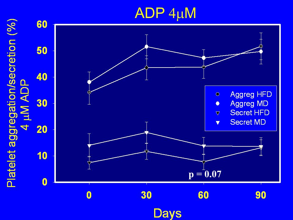 ADP 4  M p = 0.07