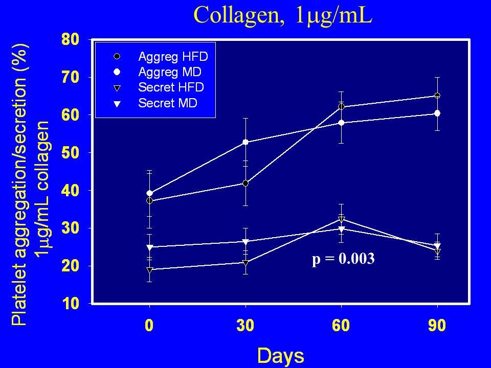 p = 0.003 Collagen, 1  g/mL