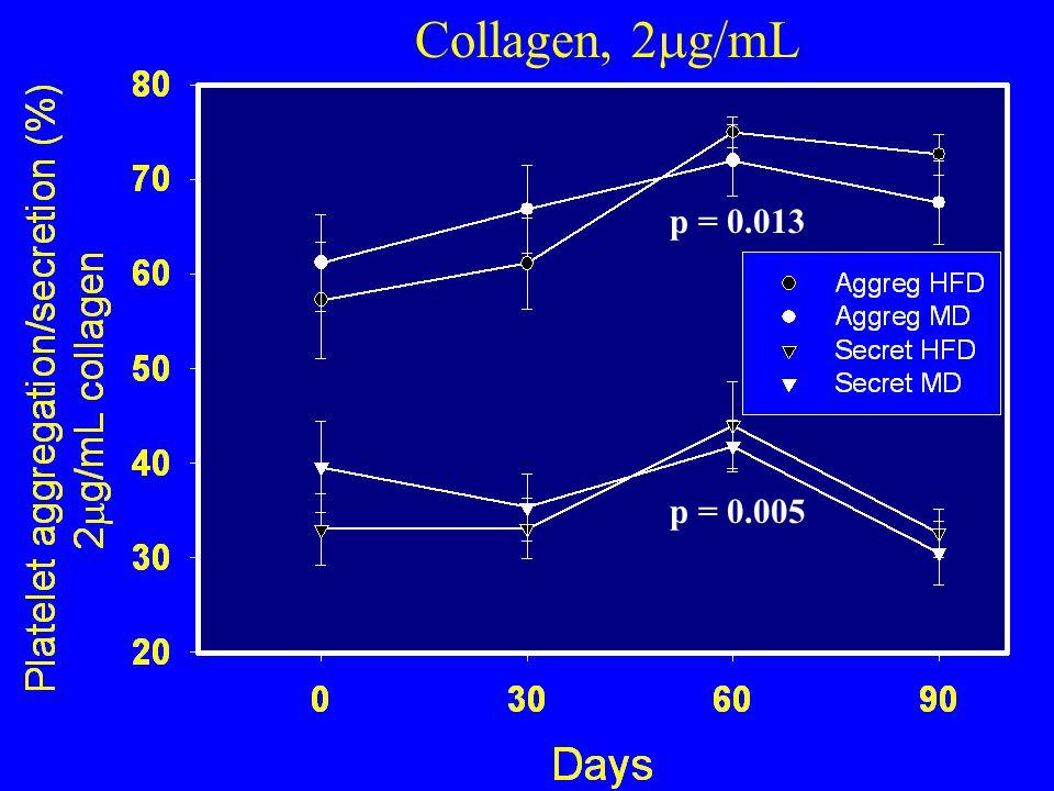 p = 0.005 p = 0.013 Collagen, 2  g/mL