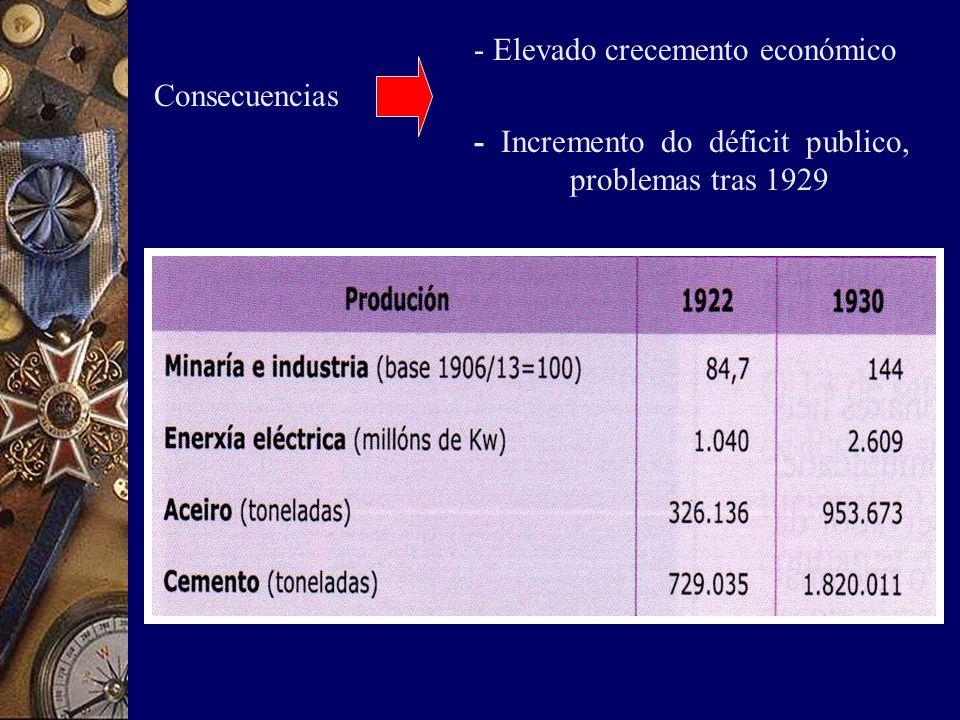 - Elevado crecemento económico Consecuencias - Incremento do déficit publico, problemas tras 1929