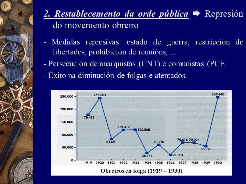 2. Restablecemento da orde pública  Represión do movemento obreiro - Medidas represivas: estado de guerra, restricción de libertades, prohibición de