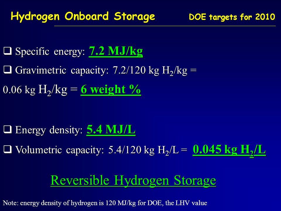 Hydrogen Onboard Storage DOE targets for 2010  Specific energy: 7.2 MJ/kg  Gravimetric capacity: 7.2/120 kg H 2 /kg = 0.06 kg H 2 /kg = 6 weight %  Energy density: 5.4 MJ/L  Volumetric capacity: 5.4/120 kg H 2 /L = 0.045 kg H 2 /L Note: energy density of hydrogen is 120 MJ/kg for DOE, the LHV value Reversible Hydrogen Storage