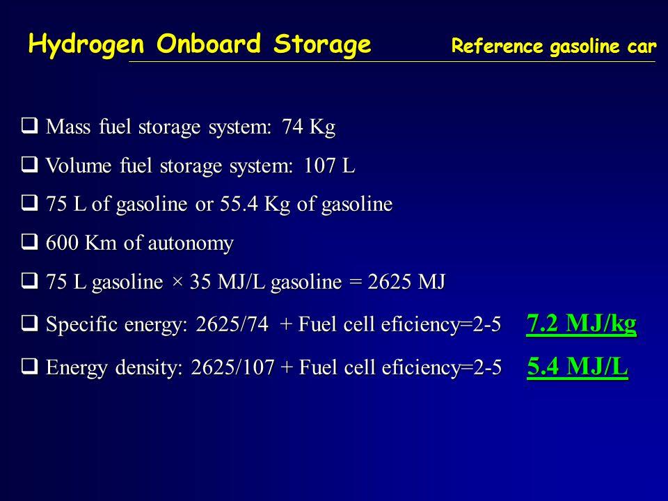 Hydrogen Onboard Storage Reference gasoline car  Mass fuel storage system: 74 Kg  Volume fuel storage system: 107 L  75 L of gasoline or 55.4 Kg of gasoline  600 Km of autonomy  75 L gasoline × 35 MJ/L gasoline = 2625 MJ  Specific energy: 2625/74 + Fuel cell eficiency=2-5 7.2 MJ/kg  Energy density: 2625/107 + Fuel cell eficiency=2-5 5.4 MJ/L