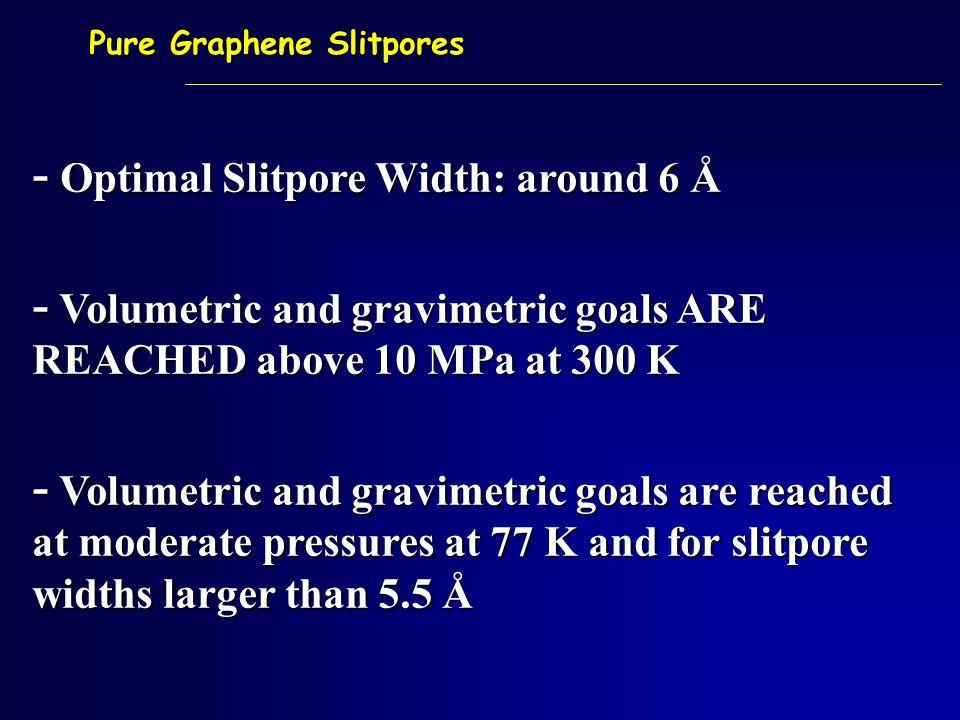 Pure Graphene Slitpores - Optimal Slitpore Width: around 6 Å - Volumetric and gravimetric goals ARE REACHED above 10 MPa at 300 K - Volumetric and gravimetric goals are reached at moderate pressures at 77 K and for slitpore widths larger than 5.5 Å