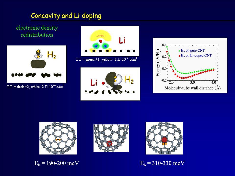 Concavity and Li doping H2H2H2H2 electronic density redistribution  = dark +2, white -2  10 - 4 e/au 3 E b = 190-200 meVE b = 310-330 meV Li  = green:+1, yellow -1,  10 - 3 e/au 3 H2H2H2H2 Li