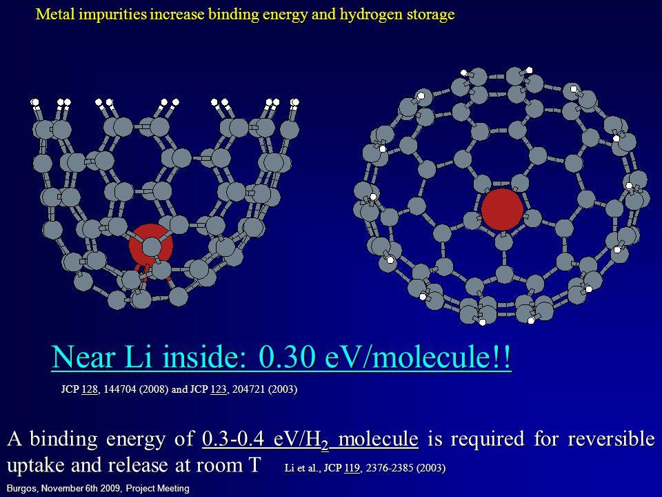 Near Li inside: 0.30 eV/molecule!! A binding energy of 0.3-0.4 eV/H 2 molecule is required for reversible uptake and release at room T Li et al., JCP