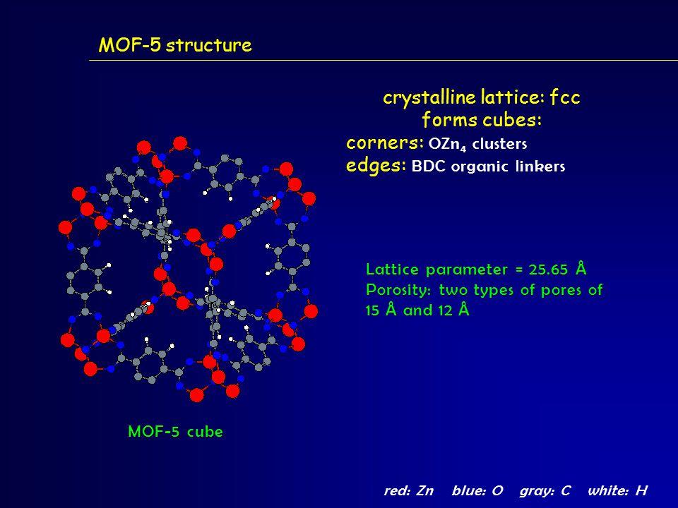 MOF-5 structure MOF-5 cube red: Znblue: Ogray: Cwhite: H crystalline lattice: fcc forms cubes: corners: OZn 4 clusters edges: BDC organic linkers Lattice parameter = 25.65 Å Porosity: two types of pores of 15 Å and 12 Å
