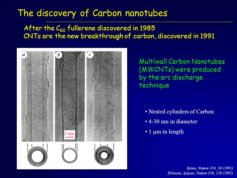 The discovery of Carbon nanotubes After the C 60 fullerene discovered in 1985 CNTs are the new breakthrough of carbon, discovered in 1991 Multiwall Carbon Nanotubes (MWCNTs) were produced by the arc discharge technique Nested cylinders of Carbon 4-30 nm in diameter 1 µm in length Iijima, Nature 354, 56 (1991) Ebbesen, Ajayan, Nature 358, 220 (1992) 3 nm