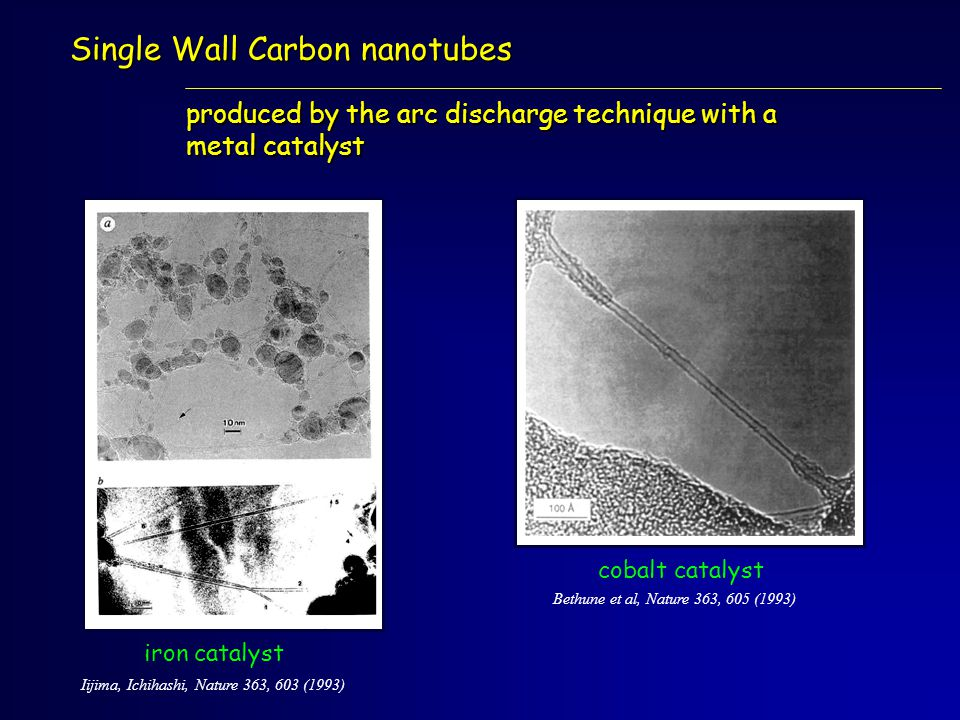 Single Wall Carbon nanotubes Bethune et al, Nature 363, 605 (1993) iron catalyst cobalt catalyst produced by the arc discharge technique with a metal catalyst Iijima, Ichihashi, Nature 363, 603 (1993)