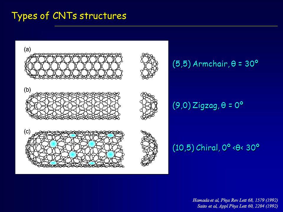 Types of CNTs structures (5,5) Armchair, θ = 30º Hamada et al, Phys Rev Lett 68, 1579 (1992) Saito et al, Appl Phys Lett 60, 2204 (1992) (9,0) Zigzag, θ = 0º (10,5) Chiral, 0º <θ< 30º