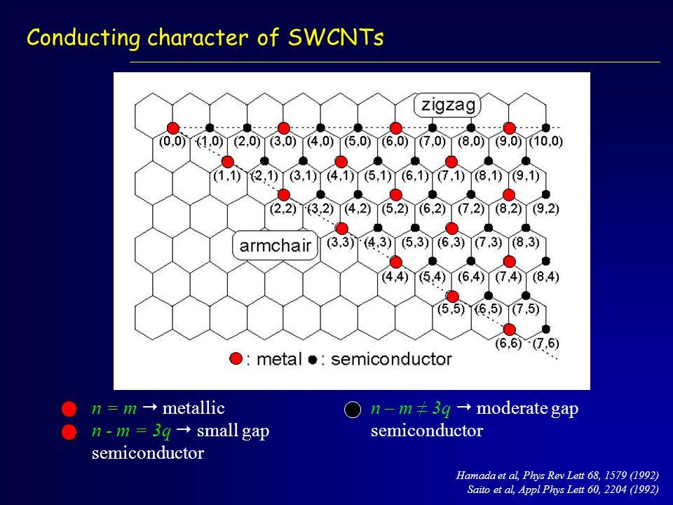 Conducting character of SWCNTs Hamada et al, Phys Rev Lett 68, 1579 (1992) Saito et al, Appl Phys Lett 60, 2204 (1992) n = m  metallic n - m = 3q  s