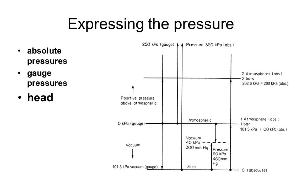 Expressing the pressure absolute pressures gauge pressures head