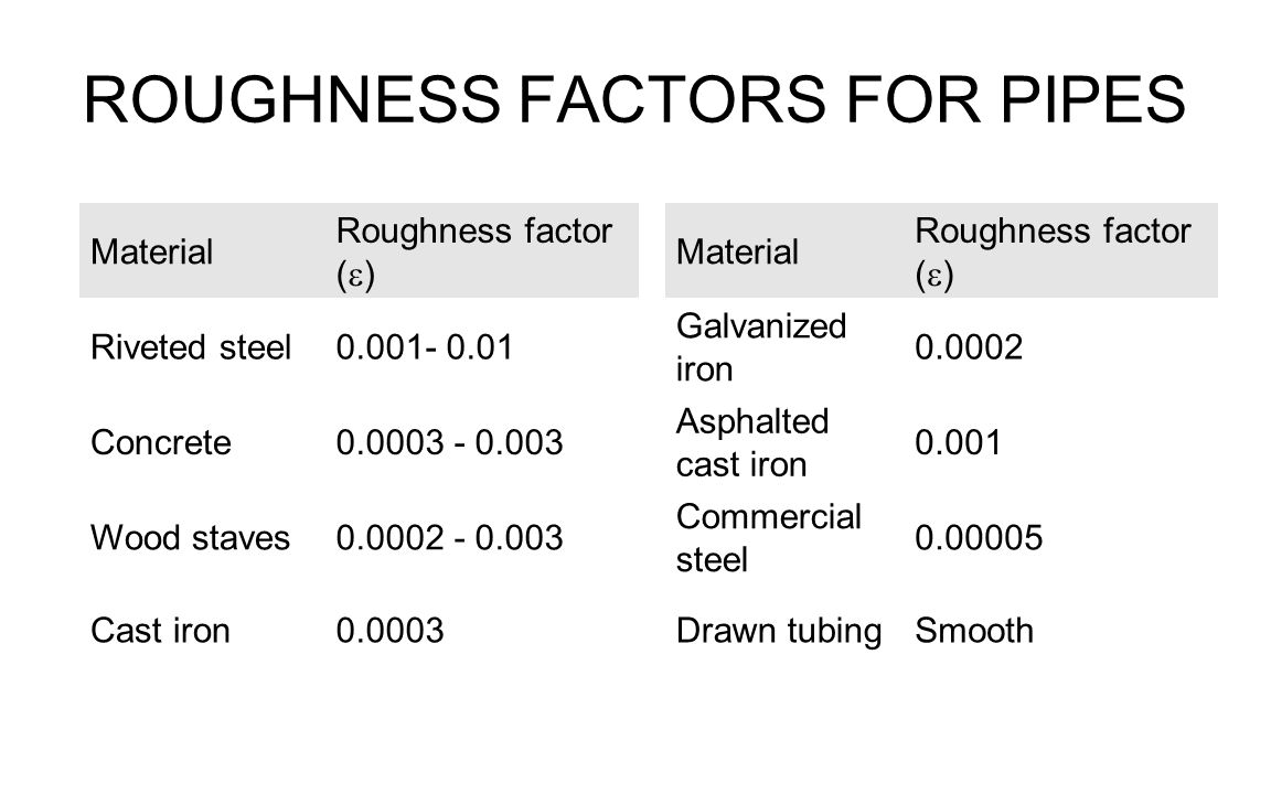 ROUGHNESS FACTORS FOR PIPES Material Roughness factor (  ) Material Roughness factor (  ) Riveted steel0.001- 0.01 Galvanized iron 0.0002 Concrete0.0003 - 0.003 Asphalted cast iron 0.001 Wood staves0.0002 - 0.003 Commercial steel 0.00005 Cast iron0.0003 Drawn tubingSmooth