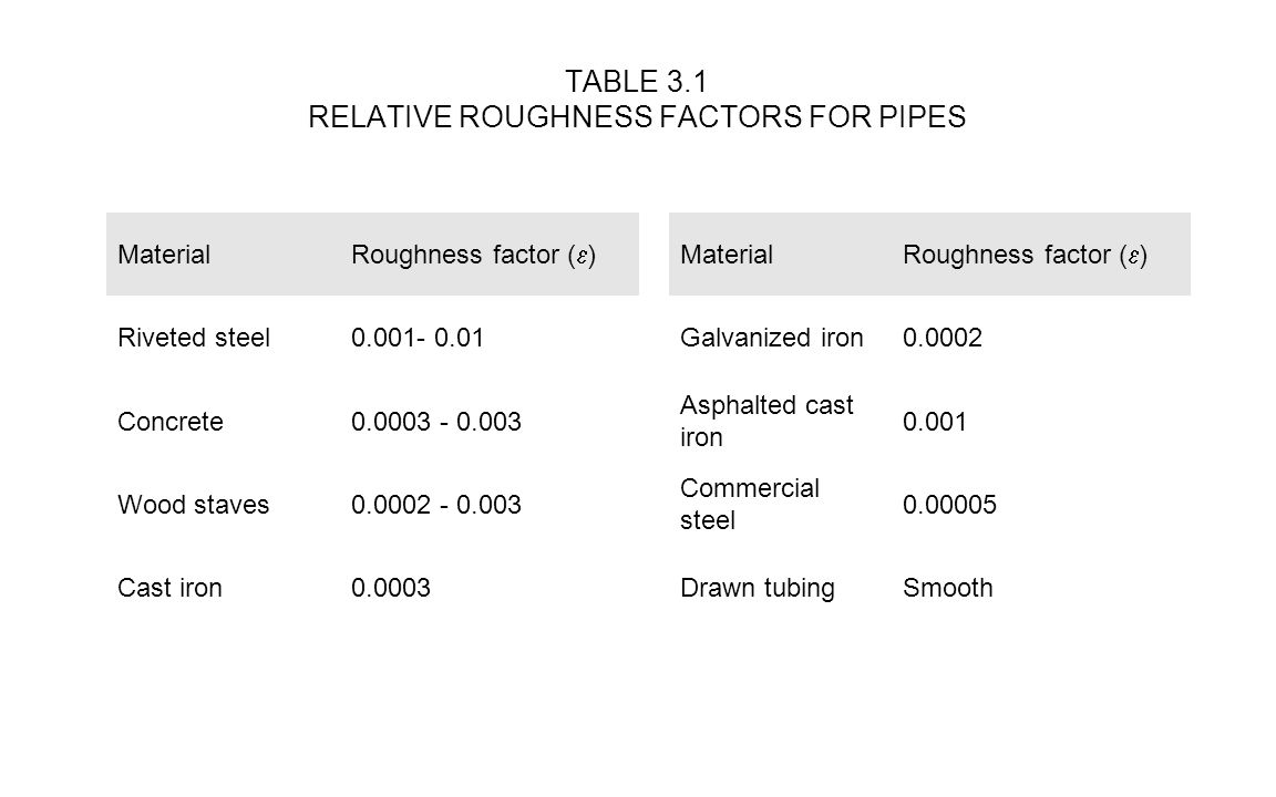 TABLE 3.1 RELATIVE ROUGHNESS FACTORS FOR PIPES Material Roughness factor (  ) Material Roughness factor (  ) Riveted steel0.001- 0.01 Galvanized iro