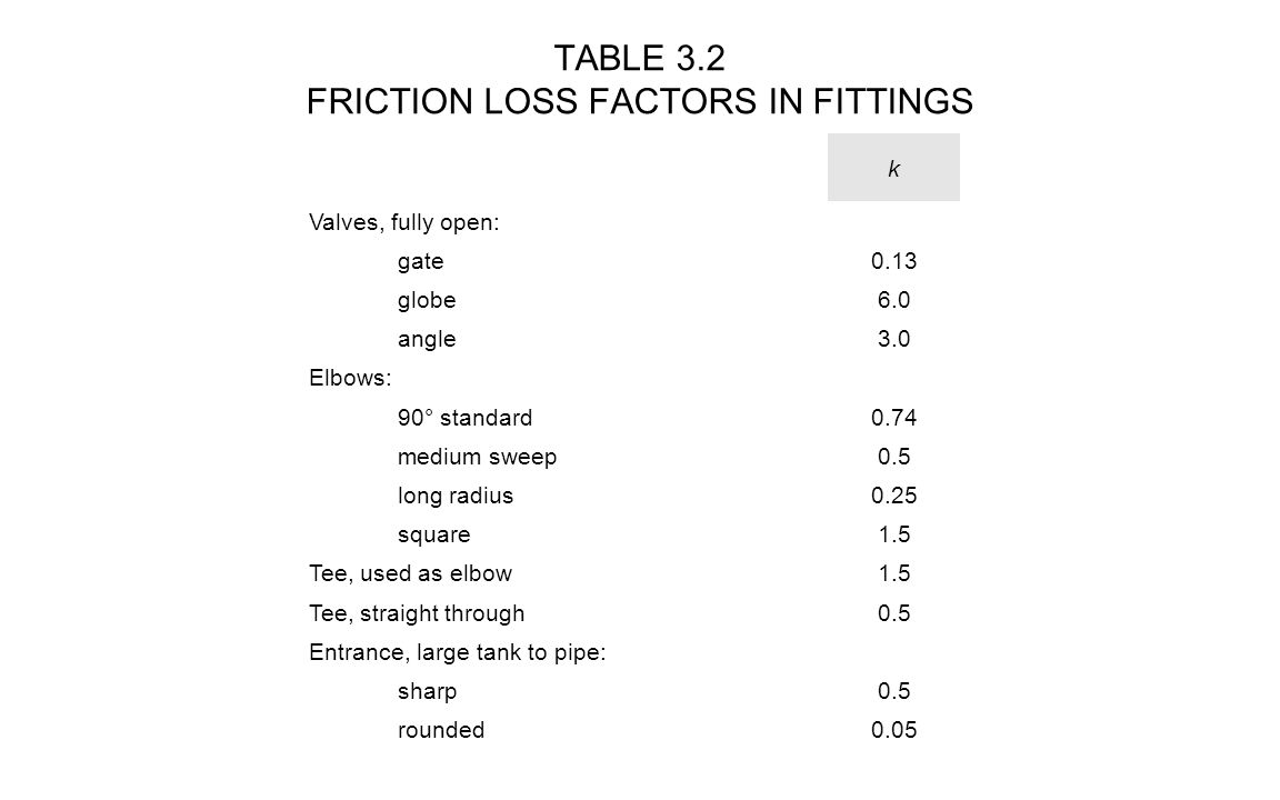 TABLE 3.2 FRICTION LOSS FACTORS IN FITTINGS k Valves, fully open: gate0.13 globe6.0 angle3.0 Elbows: 90° standard0.74 medium sweep0.5 long radius0.25 square1.5 Tee, used as elbow1.5 Tee, straight through0.5 Entrance, large tank to pipe: sharp0.5 rounded0.05