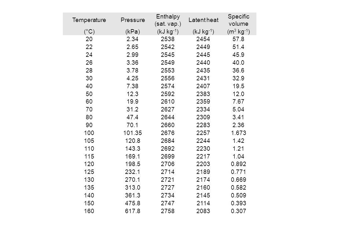 TemperaturePressure Enthalpy (sat. vap.) Latent heat Specific volume (°C)(kPa)(kJ kg -1 ) (m 3 kg -1 ) 202.342538245457.8 222.652542244951.4 242.99254