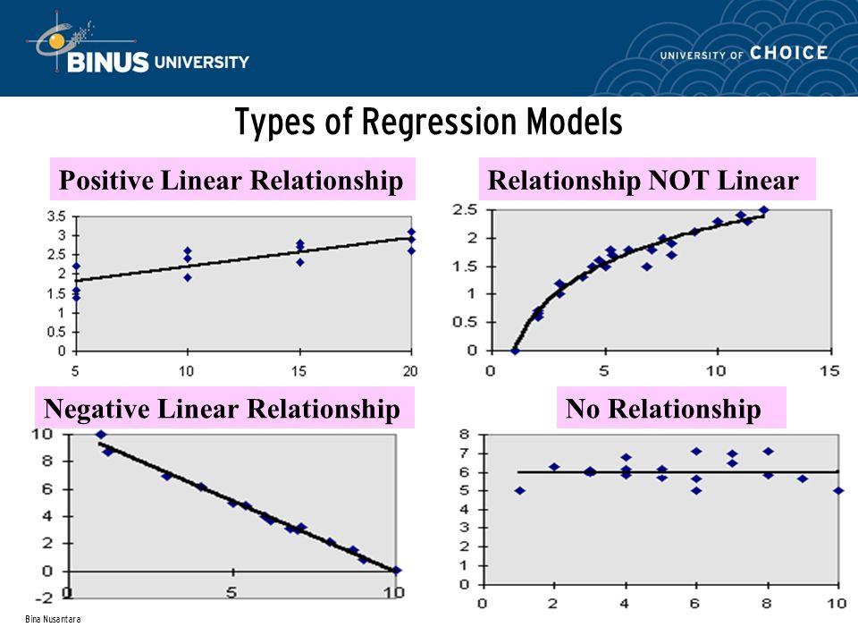 Bina Nusantara Simple Linear Regression Equation: Example From Excel Printout: