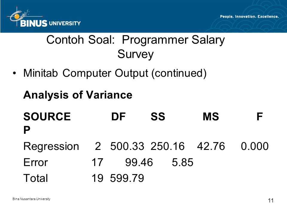 Bina Nusantara University 11 Contoh Soal: Programmer Salary Survey Minitab Computer Output (continued) Analysis of Variance SOURCE DF SS MS F P Regression 2 500.33 250.16 42.76 0.000 Error 17 99.46 5.85 Total 19 599.79