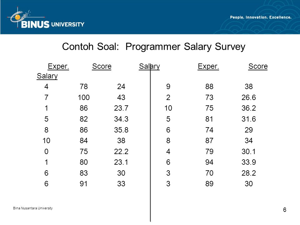 Bina Nusantara University 6 Contoh Soal: Programmer Salary Survey Exper.