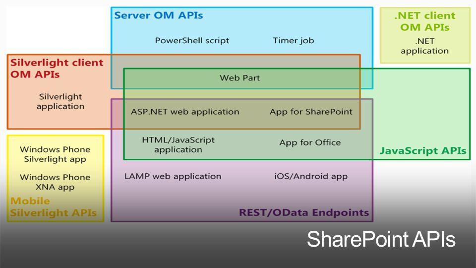 SharePoint APIs