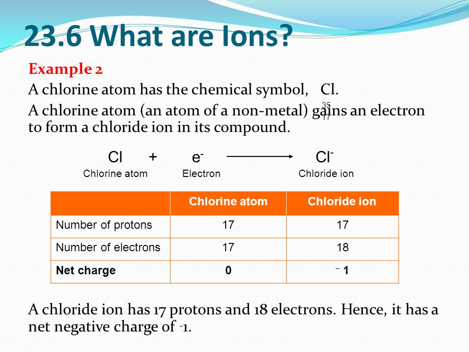23.6 What are Ions. Example 2 A chlorine atom has the chemical symbol, Cl.