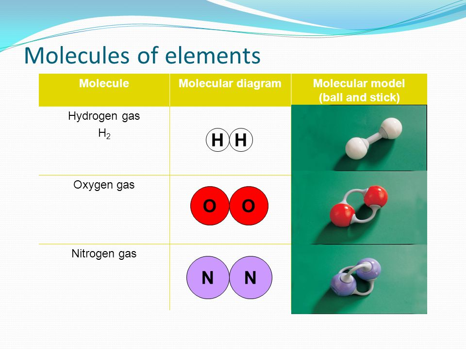 Molecules of elements MoleculeMolecular diagramMolecular model (ball and stick) Hydrogen gas H 2 Oxygen gas Nitrogen gas H O N H O N